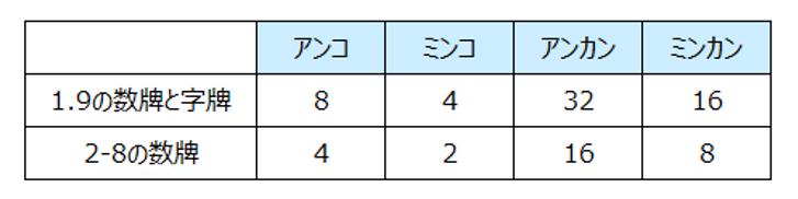fu-score
