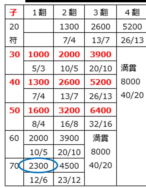 fu-score20