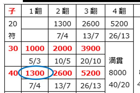 fu-score5