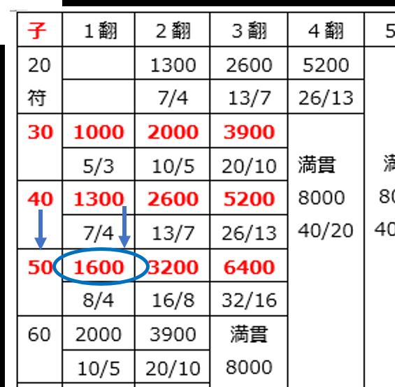 fu-score7
